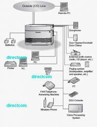 pabx diagram pabx image wiring diagram panasonic expansion card to add pbx pabx system in dhaka on pabx diagram