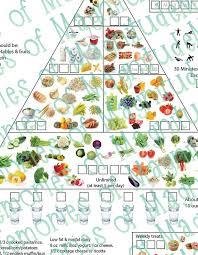 Dash Diet Food Chart Printable Download American Heart Association Diet Aha Diet Dash Diet For Weight Loss