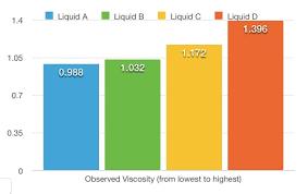 Liquid Density Chart My First Lab Report Cosmorphosis