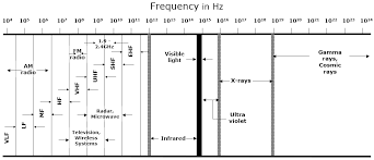 All About Wireless Waves And Spectrum