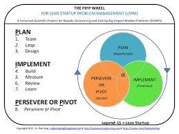 Pivot Chart For Lean Startup Problem Management Pivoting