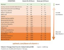 Vitamin C Dosage Chart How Much Vitamin C Do You Need To Prevent And Heal Chronic