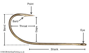 Fishing Hook Chart Actual Size Fishing Hooks Britishseafishing Co Uk