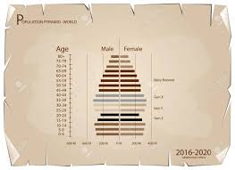 Age Generation Chart Population And Demography Population Pyramids Chart Or Age Structure
