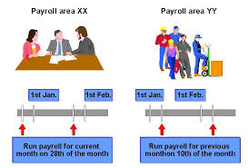 Hr Payroll Process Flow Chart Overview Of Payroll Process In Sap