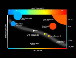 Main Sequence Star Chart What The Hertzsprung Russell Diagram Reveals About Stars
