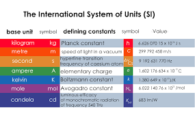 International System Of Units Wiring Diagram