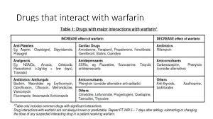 Warfarin Antibiotic Interaction Chart Lovely Wel E To