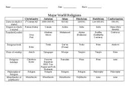 World Religions Chart Worksheet Answers Major World Civilization And Religions Chart
