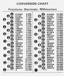 Conversion Chart Gauge To Inches To Millimeters 39 Unfolded Decimal Chart For Inches