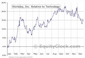 Wday Chart Workday Inc Nasd Wday Seasonal Chart Equity Clock