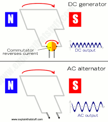 alternating current diagram. simple diagram comparing a dc generator with commutator and an ac alternator without. alternating current