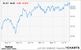 Rlgy Stock Chart Realogy Rlgy Stock Falls After Missing Earnings