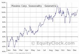 Masi Stock Chart Masimo Corp Nasd Masi Seasonal Chart Equity Clock