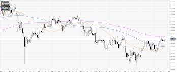 Usd Jpy Technical Analysis There Is Room To The Upside