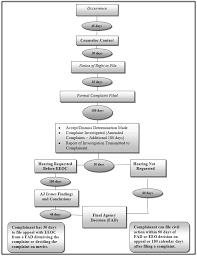 Eeo Process Chart Eeo Complaints Process Chart Related Keywords Suggestions