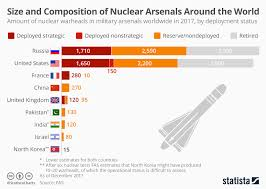 Chart Size And Composition Of Nuclear Arsenals Around The