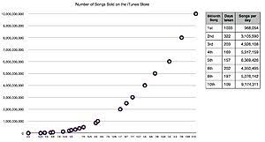 Russian Itunes Chart Itunes Store Wikipedia