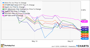 Why Retail Stocks Fell In May The Motley Fool