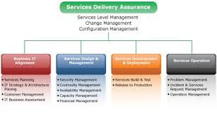 itil process itil outline systems inc