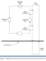 dual fuel heat pump principles of operation