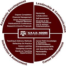 ogaps graduate student professional development defined pd competencies