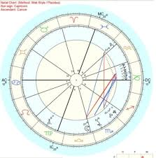 65 All Inclusive Astrological Chart Right Now