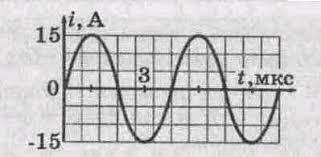 Электромагнитное поле класс Документ Используя график определить амплитуду тока его период и частоту