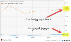 ford cash conversion cycle