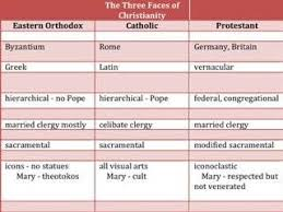Lutheran And Catholic Differences Chart Protestantism Eastern Orthodoxy Catholicism