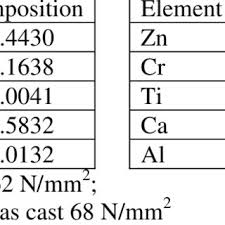 Chemical Composition Of The Aluminum Alloy 6063 Download