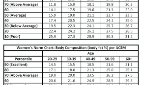 Weight Rep Conversion Chart Max Bench Chart