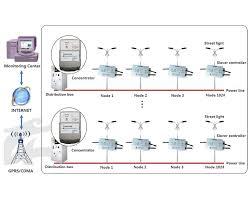 plc wireless intelligent lighting control system