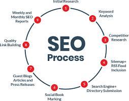 SEO Company in Delhi India, Best SEO Services in Delhi, SEO Services Company  India