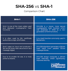 Difference Between Sha 256 And Sha 1 Difference Between
