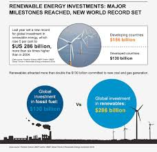 global renewable energy investments smash records milestones unep 7