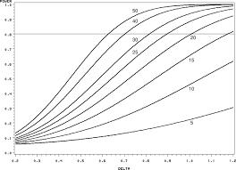effect size anova analysis of variance circulation