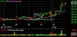 Bnd Chart Bnd Bnd Bnd Stock Charts Analysis Trend Vanguard Total