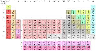Group (periodic table) - Wikipedia
