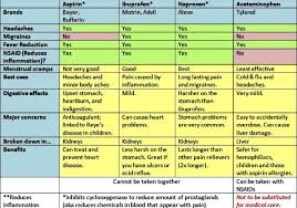 Nsaid Comparison Chart Chart Of Uses And Comparisons For Nsaids Aspirin Ibuprofen