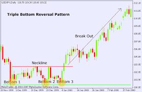 Forex Triple Bottom Chart Pattern