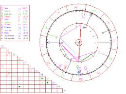 Birth Chart 0800 0800 Horoscope Com Interactive Astrology Note To Self
