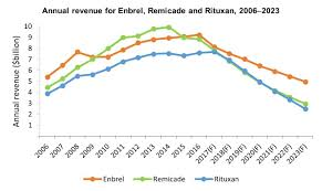 Pharma Patent Cliff Chart Blockbuster Immunology Drugs Facing Patent Expiry And