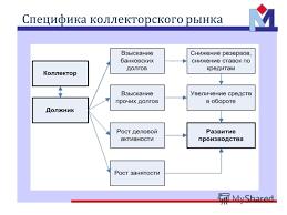 Презентация на тему Обратная сторона кредита Отчет о практике  7 Специфика коллекторского рынка
