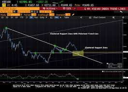 Kse100 Index Bounce Back From Clustered Support Zone