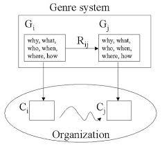 the use of genre analysis in the design of electronic meeting systemsfigure   genre analysis process