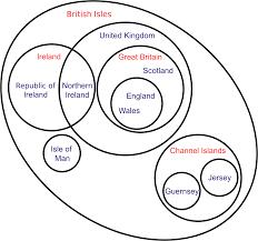 Venn Diagram Pic File British Isles Venn Diagram En Svg Wikimedia Commons