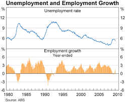 Australia Unemployment Rate Chart The Labour Market During The 2008 2009 Downturn Bulletin