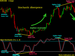 Stochastic Chart Indicator Stochastic Indicator Forex Indicators Guide