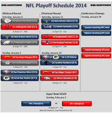 Afc Playoff 2014 Schedule Colts At Patriots Chargers At